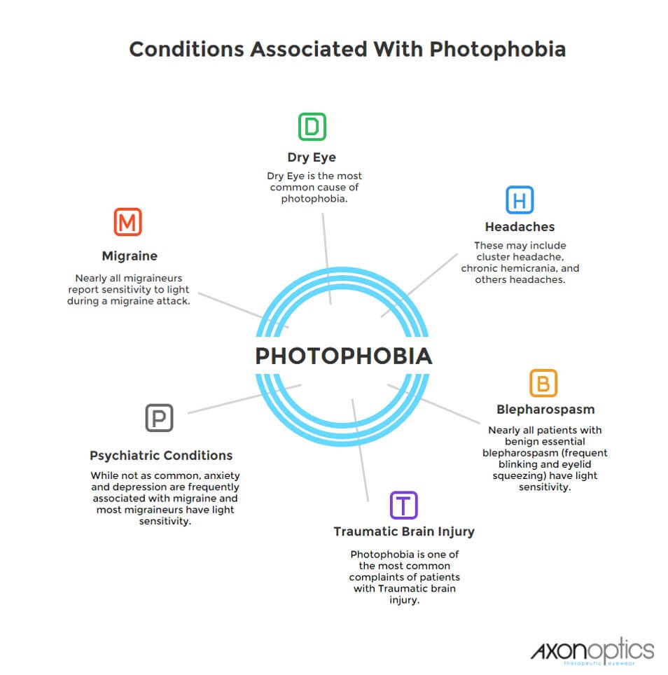 Photophobia and Light Sensitivity Guide - Axon Optics