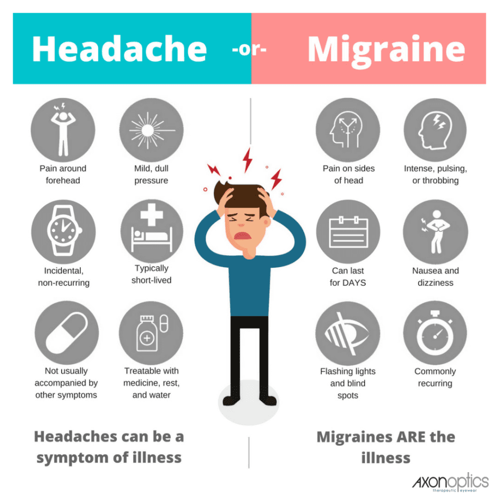 the symptoms and management of migraines Migraine headaches they are usually recurrent and last a lifetime characteristics of migraine headaches include moderate to severe head pain, nausea, and a pulsing type of head pain that is often.