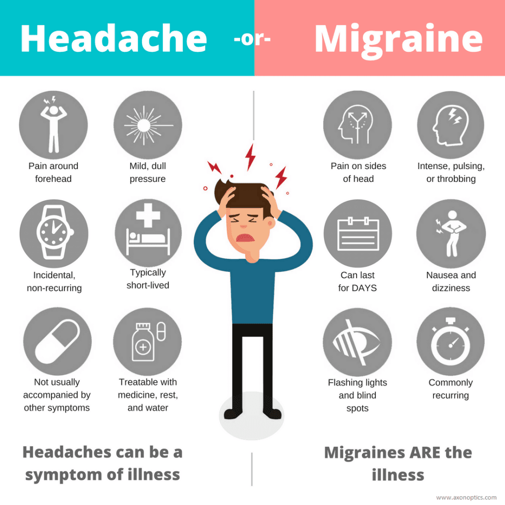 Headache or Migraine Infographic