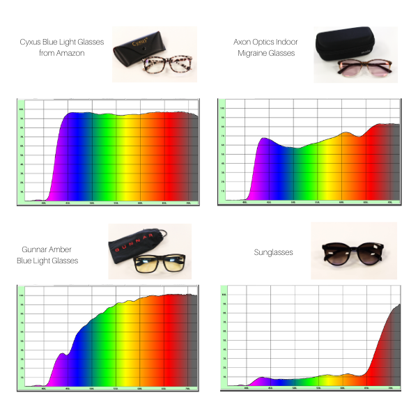 Migraine glasses and indoor sunglasses for migraine light sensitivity