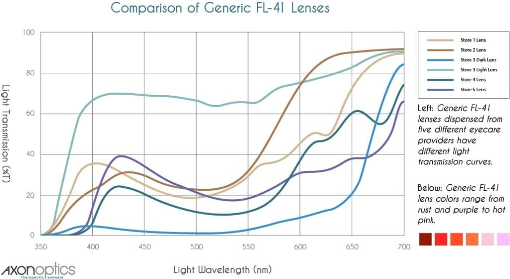 Comparison of Different FL-41 Lenses From Multiple Vendors