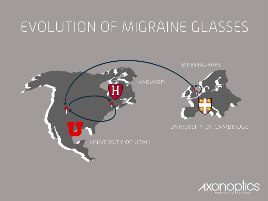 The journey of migraine glasses map