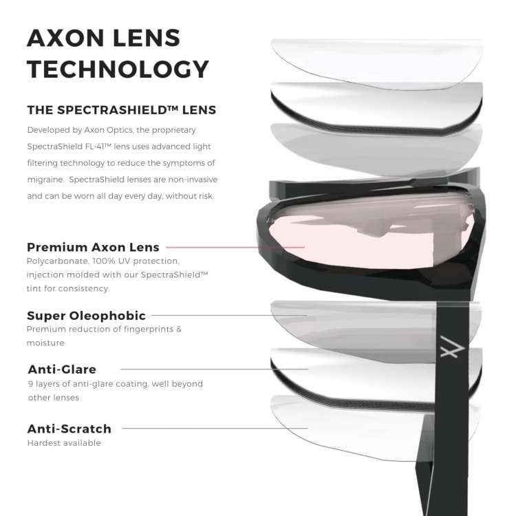 Migraine glasses lens technology