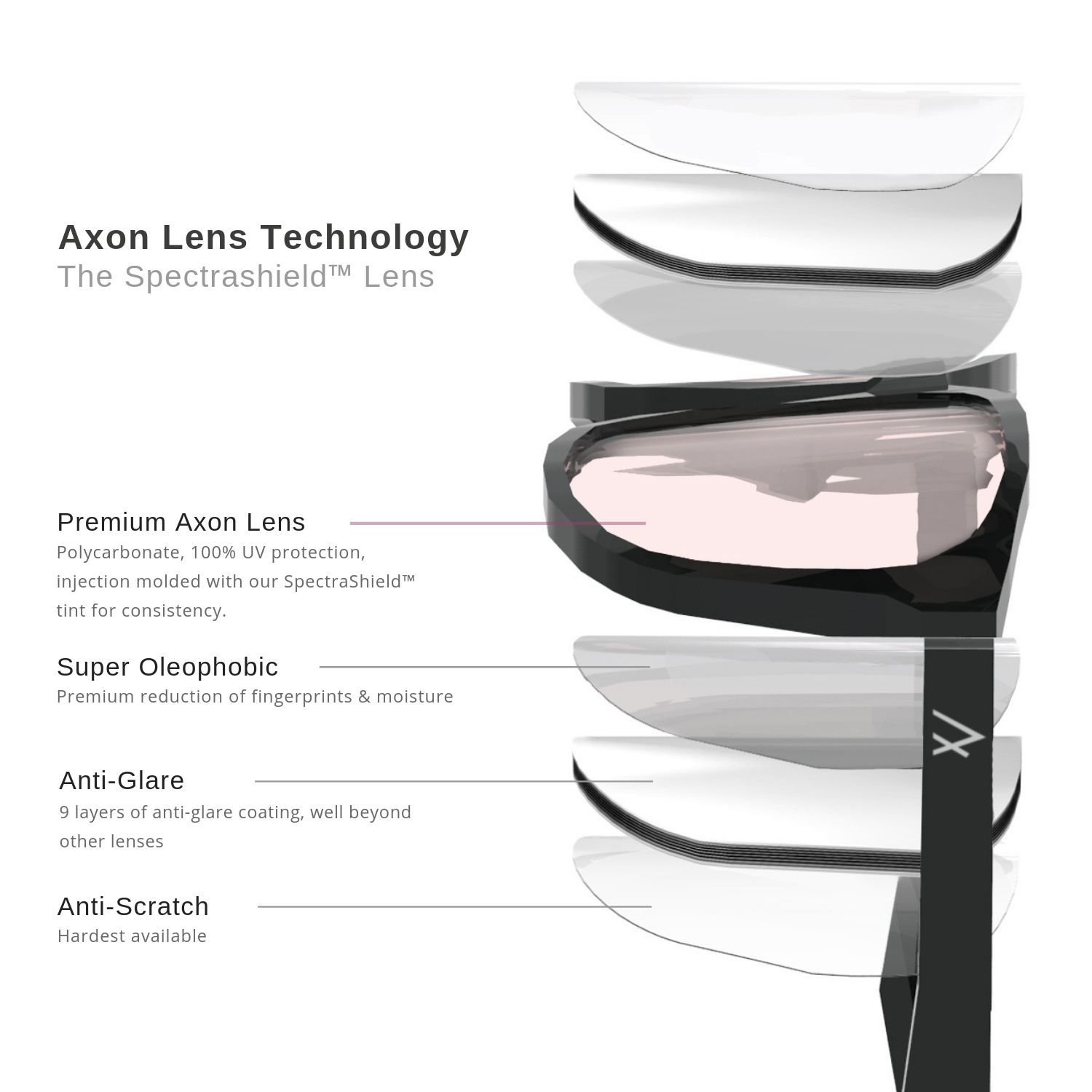 Axon Optics Migraine Lens Technology
