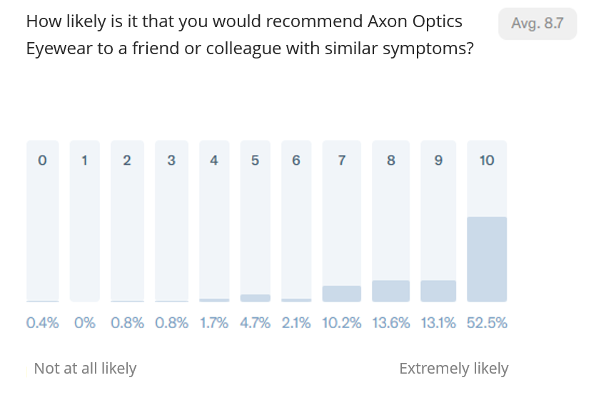 Axon Optics NPS Eyewear Score -