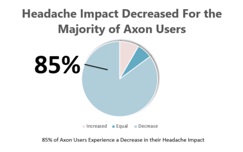 Pie graph showing 85 percent of Axon Eyewear Users Experience a Decrease in their Headache Impact