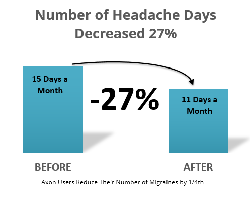 Axon Optics Users Reduce the number of migraines by over 25 percent