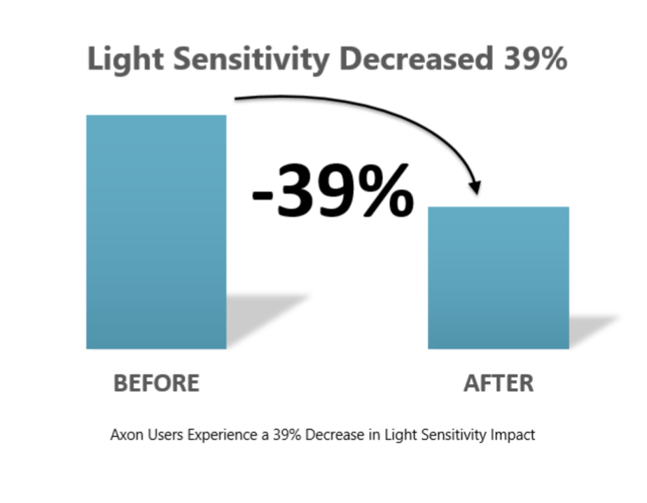 Graph showing Axon Users experiences a 39 percent decrease in Light Sensitivity
