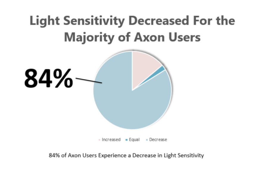Graph showing Axon Glasses users decreasing their light sensitivity by 8 percent
