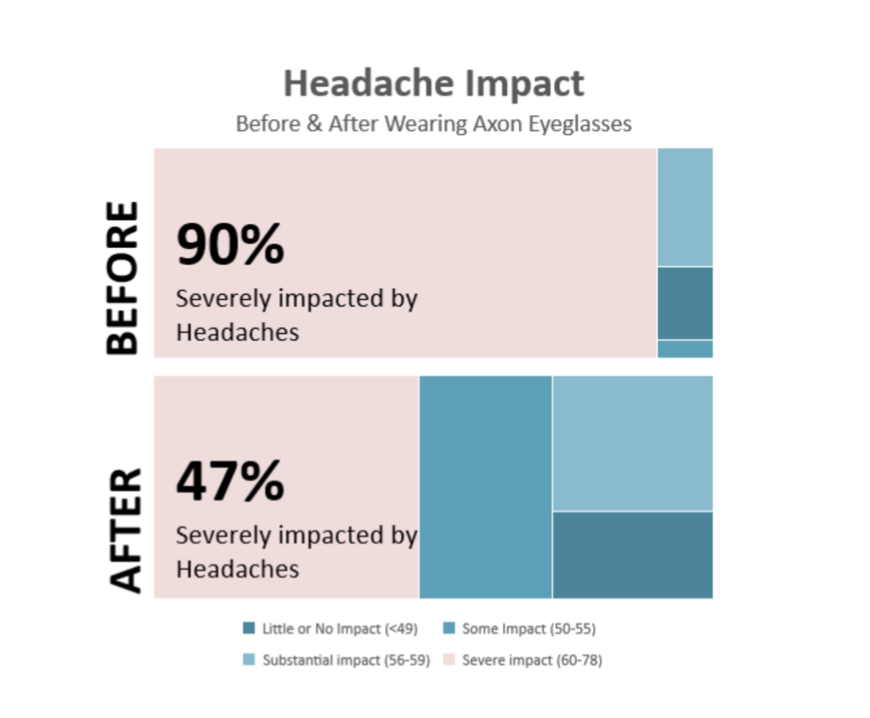 Graph showing severe headache impact reduced for Axon Migraine Glasses by 50 percent