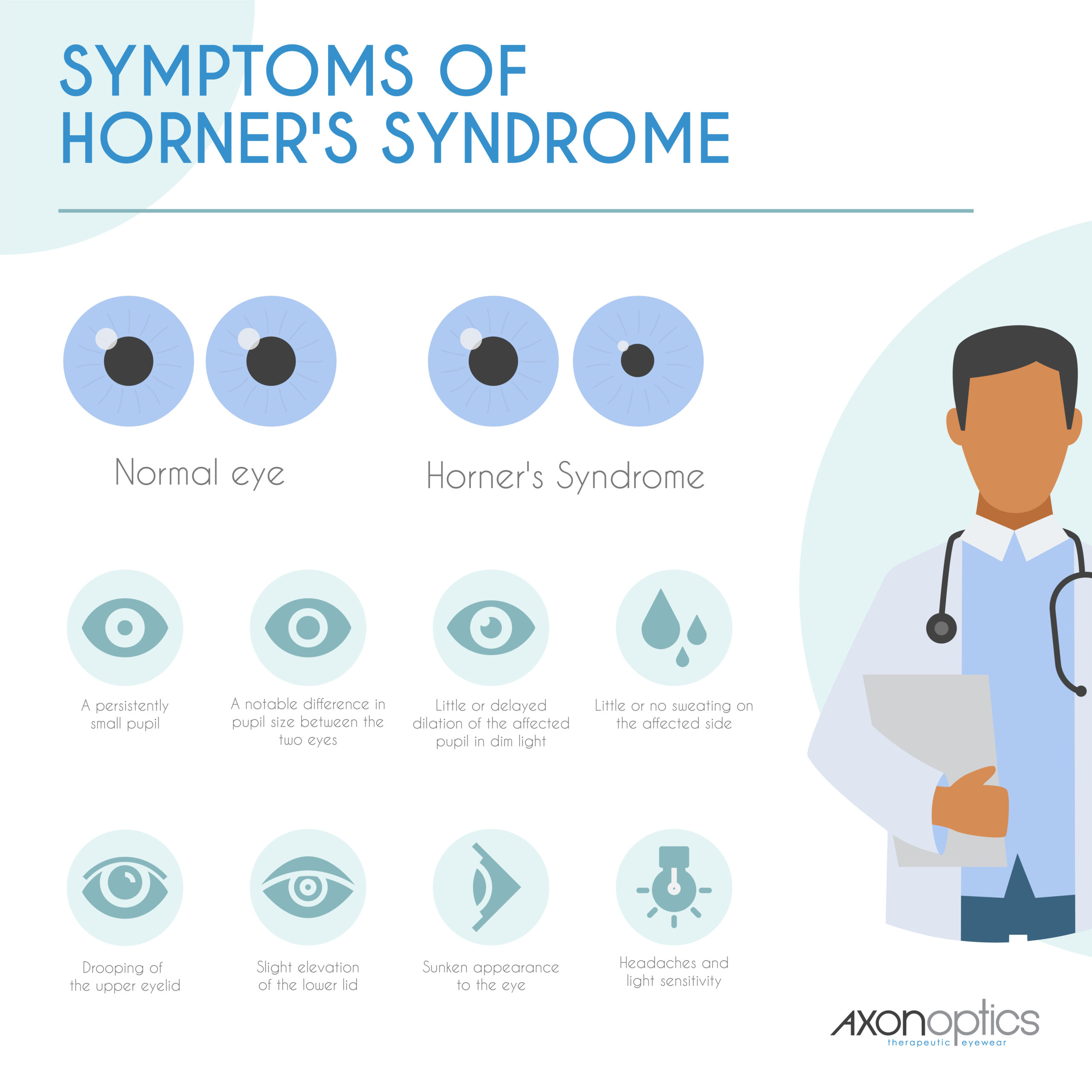 Symptoms of Horner's Syndrome
