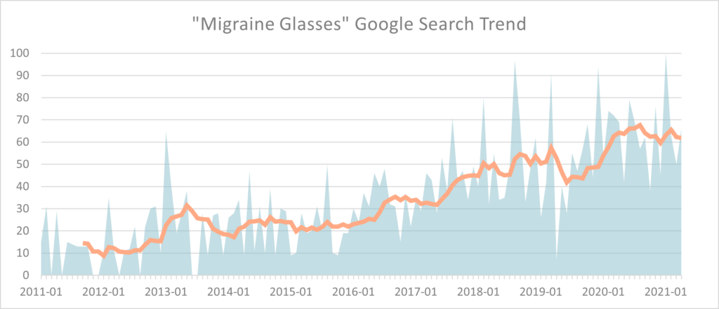 """Graph showing """"migraine glasses"""" keyword growth through the years."""